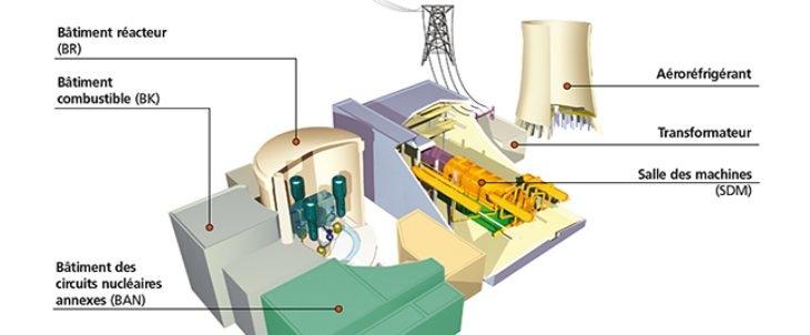 Schéma de la centrale nucléaire du Bugey, source ASN