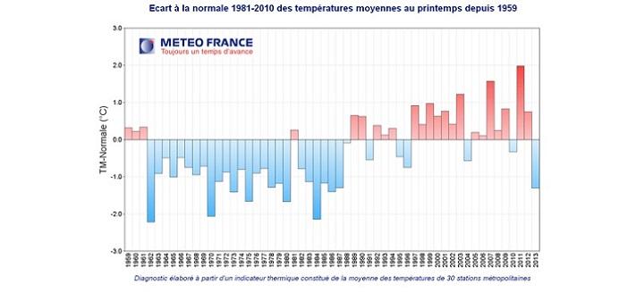 Evolution des températures des printemps