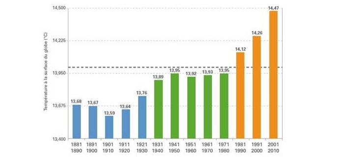 Evolution de la température par décennie