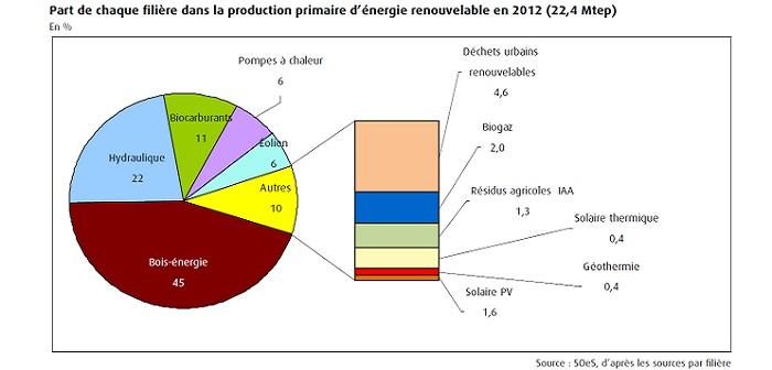 Part des énergies renouvelables en 2012