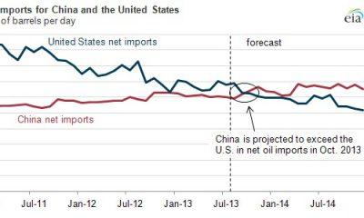 importation de pétrole Chine vs USA