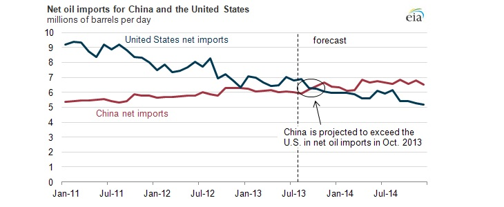 importation de pétrole Chine vs USA