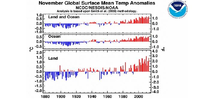 NOAA novembre 2013
