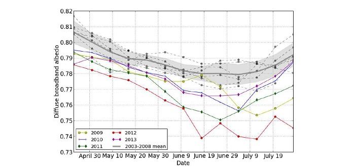 Albédo d'été et de printemps au Groenland