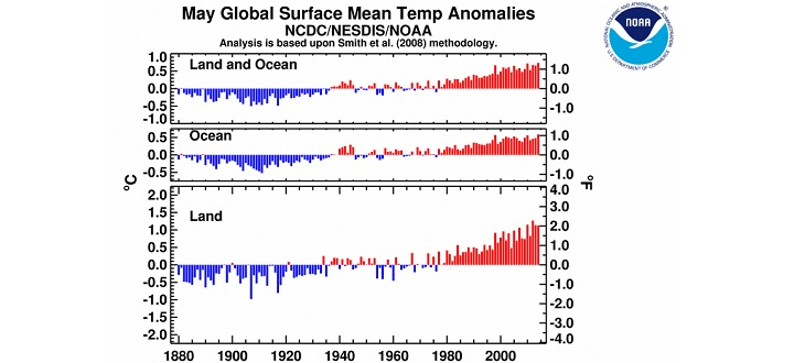 Record de température en mai 2014