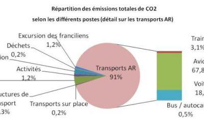 Bilan carbone du tourisme à Paris