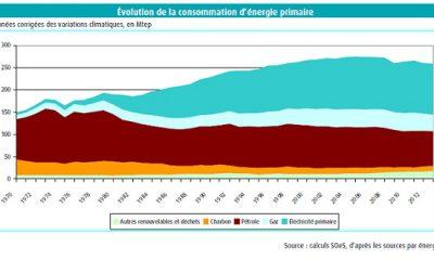 Evolution consommation énergie
