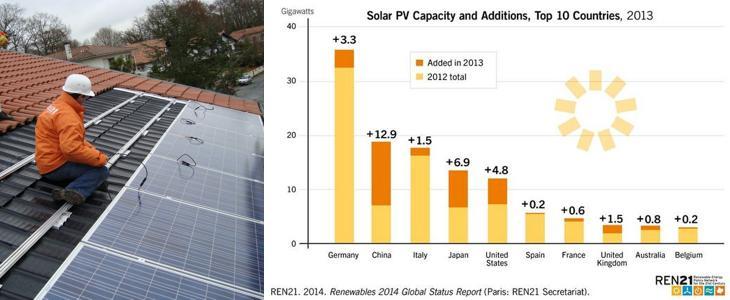 Puissance installée photovoltaïque