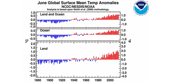 NOAA Juin 2114