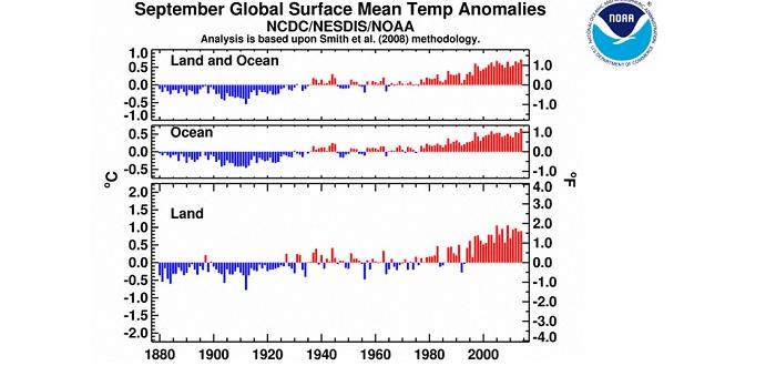 NOAA  septembre 2014