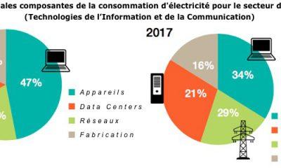 data centers et énergie renouvelable