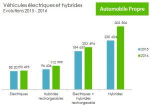 immatriculation-hybride-electrique-en-europe-2015-2016