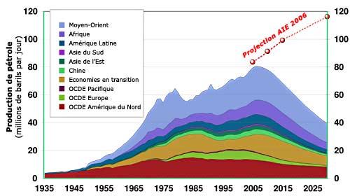 """Résultat de recherche d'images pour """"production du pétrole"""""""