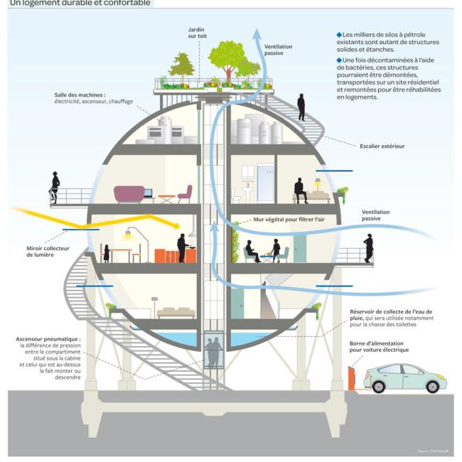 schema habitat ecologique sillo