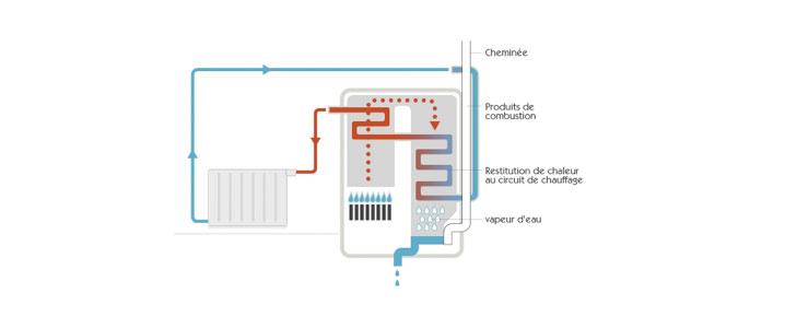 schema chaudiere a condensation